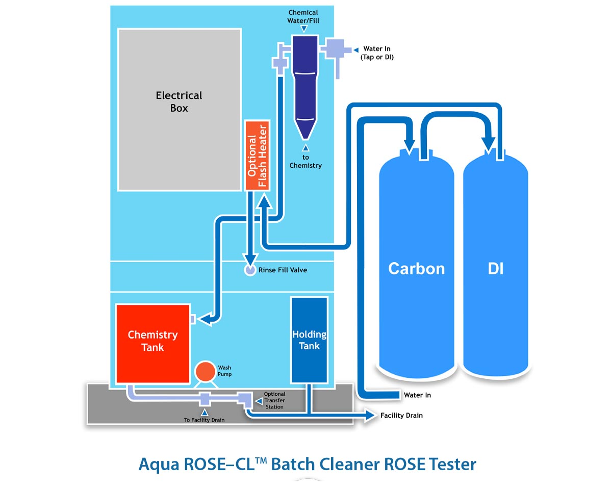 Aqua ROSE CL Batch Cleaner ROSE Tester