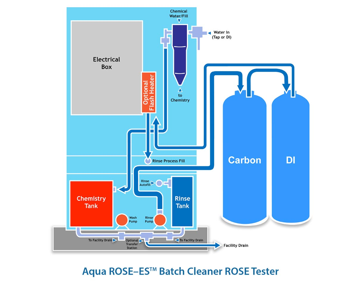 Aqua ROSE ES Batch Cleaner ROSE Tester